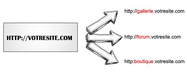exemple-sous-domaine